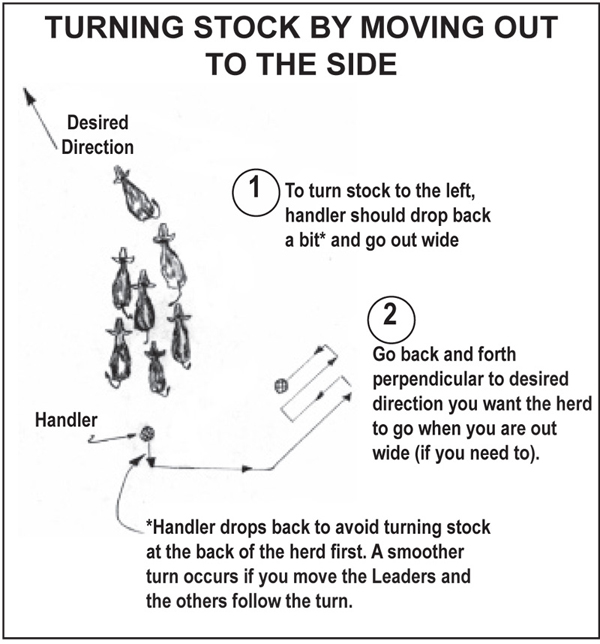 Diagram of turning stock